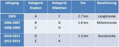 Kategorien und Strecken